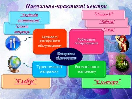Навчально-практичні Центри
