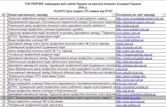 ТОП кращих сайтів ПТНЗ в Україні