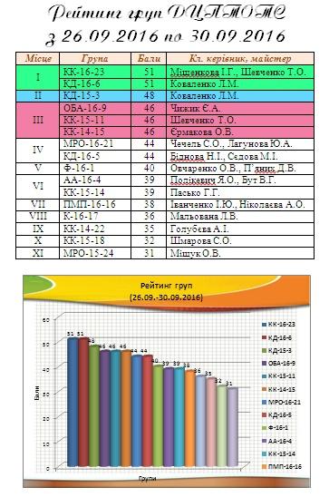Рейтинг груп у 2016-2017 н.р.