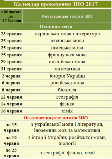 ЗНО-2017
